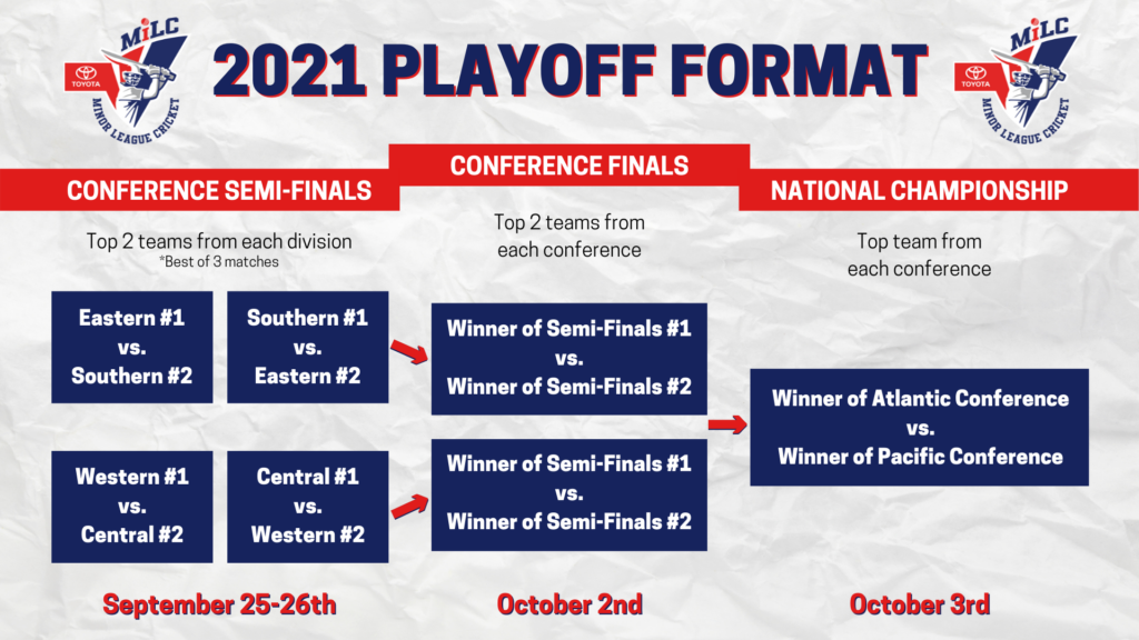 MiLC Playoff Format