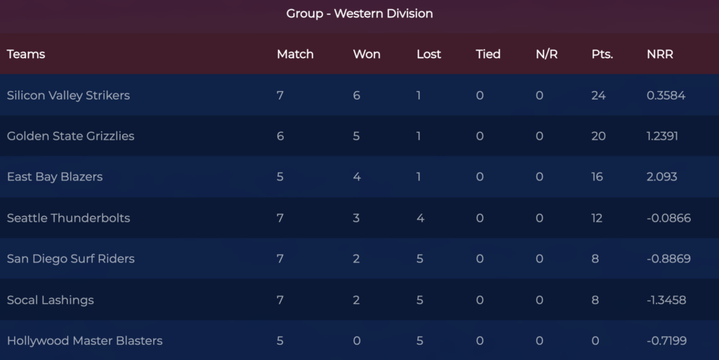 Western Division Standings