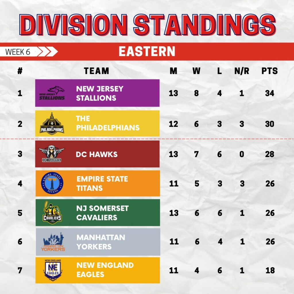 Eastern Division Standings