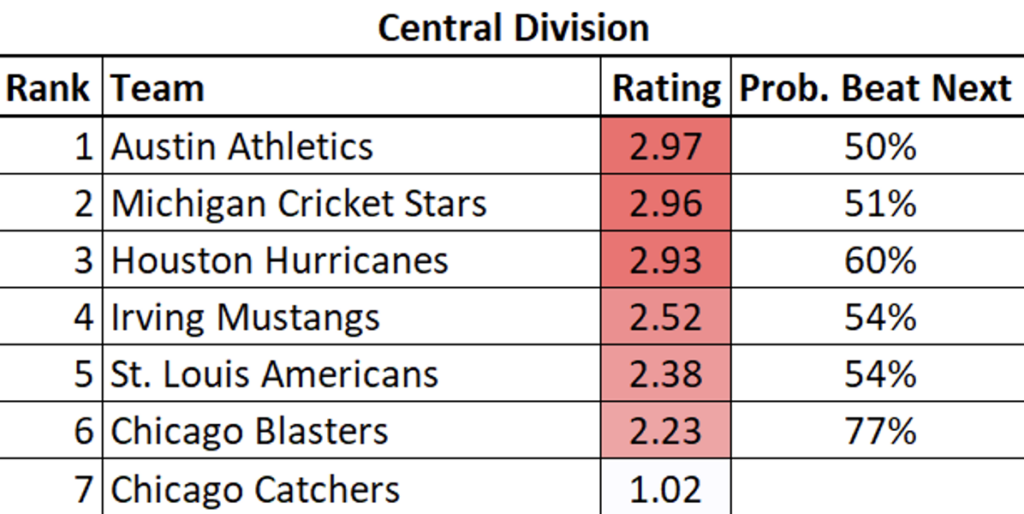 Central Division Rankings