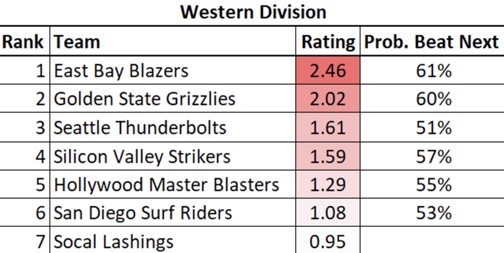 Western Division Rankings