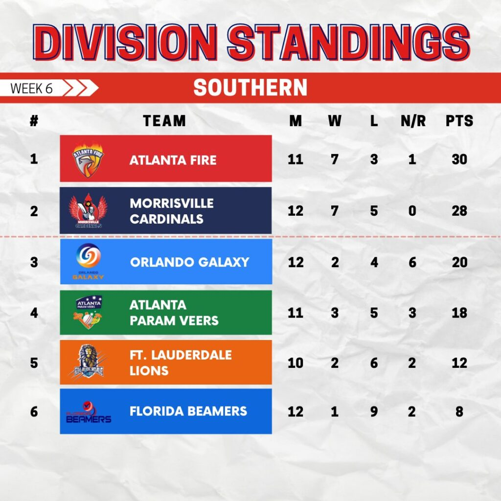 Southern Division Standings